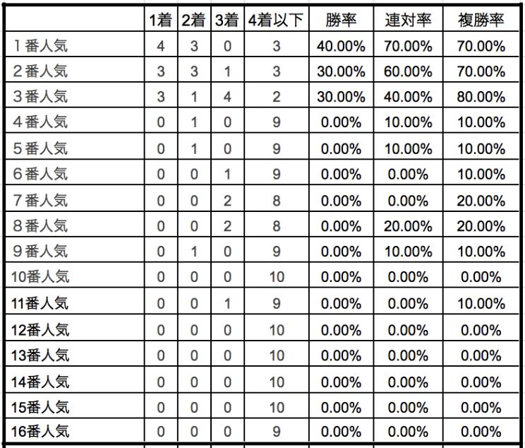 ユニコーンステークス2019単勝人気別データ