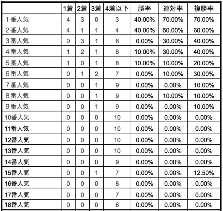 エプソムカップ2019単勝人気別データ