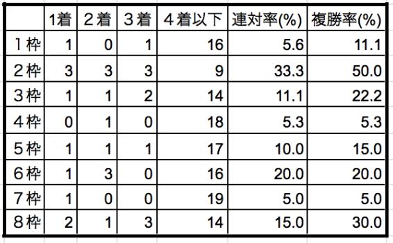 ラジオNIKKEI賞2019枠順別データ
