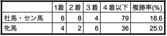 函館スプリントステークス2019性別データ
