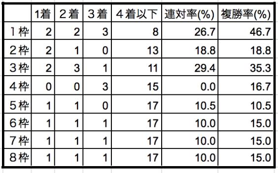 函館スプリントステークス2019枠順別データ