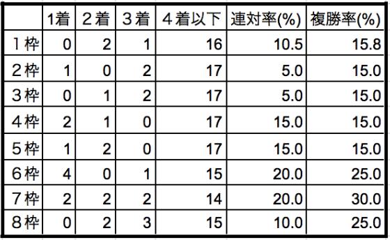 ユニコーンステークス2019枠順別データ