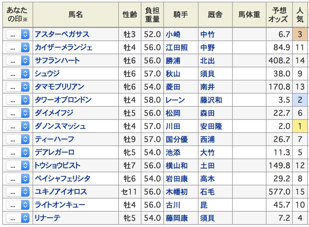 函館スプリントステークス2019出走予定馬