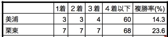 ユニコーンステークス2019所属別データ