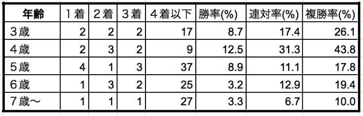 函館スプリントステークス2019年齢別データ