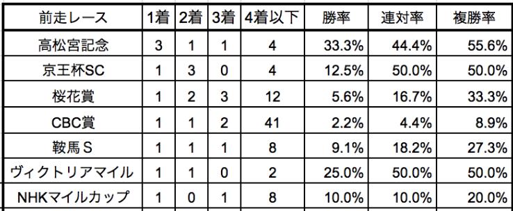 函館スプリントステークス2019前走別データ