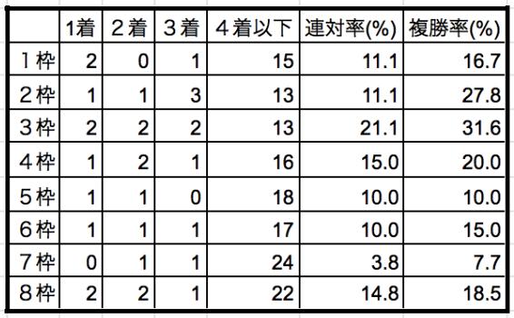 エプソムカップ2019枠順別データ