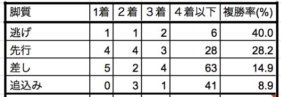 エプソムカップ2019脚質別データ