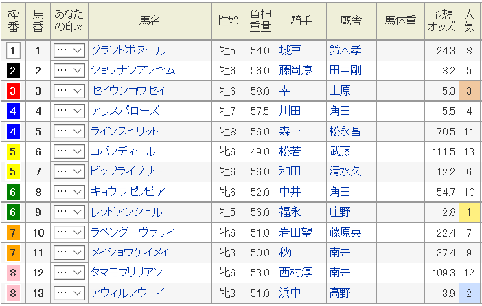 cbc賞2019出走表