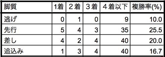 ユニコーンステークス2019脚質別データ