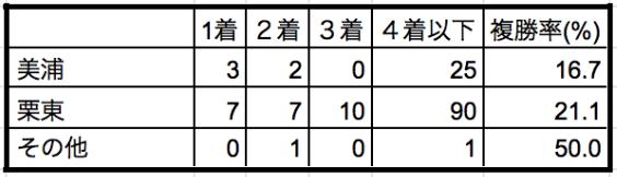 宝塚記念2019所属別データ