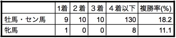 エプソムカップ2019性別データ