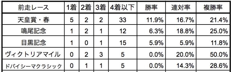 宝塚記念2019前走別データ