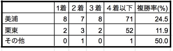 ラジオNIKKEI賞2019所属別データ