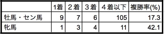 宝塚記念2019性別データ