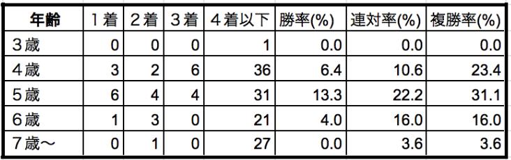 宝塚記念2019年齢別データ
