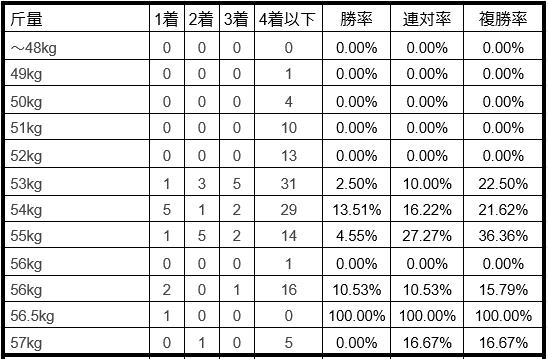 ラジオNIKKEI賞2019ハンデ別データ