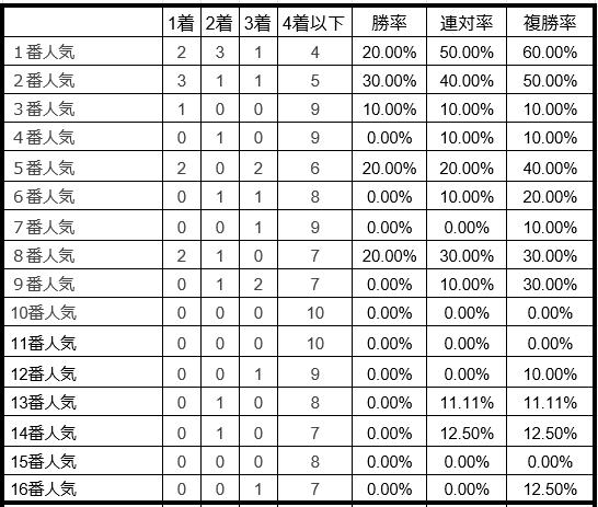 ラジオNIKKEI賞2019単勝人気別データ