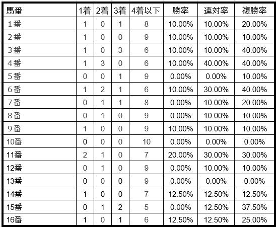 ラジオNIKKEI賞2019馬番別データ