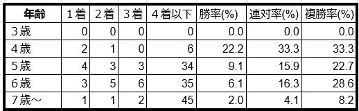 七夕賞年齢別データ2019
