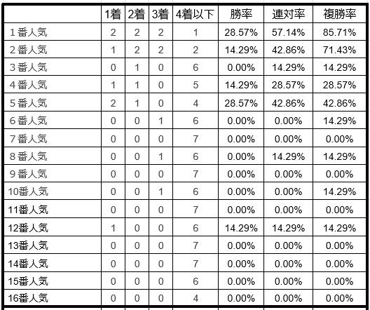プロキオンステークス単勝人気別データ