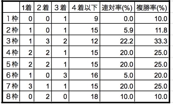 レパードステークス2019枠順別データ
