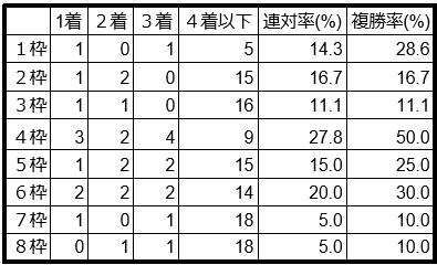 七夕賞枠順別データ2019