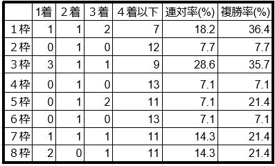 プロキオンステークス枠順別データ