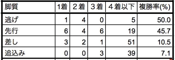 レパードステークス2019脚質別データ