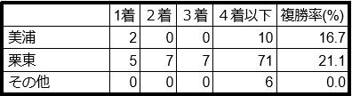 プロキオンステークス所属別データ