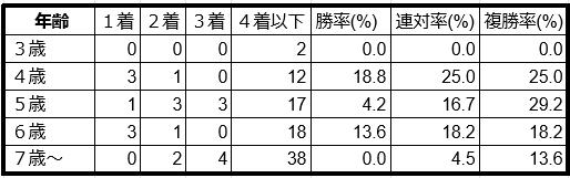 プロキオンステークス年齢別データ