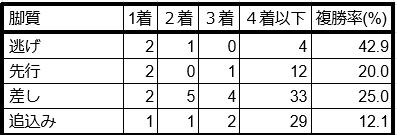 プロキオンステークス脚質別データ