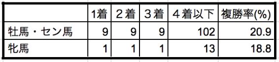 レパードステークス2019性別データ