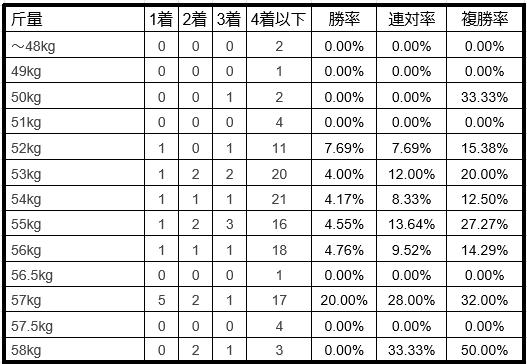七夕賞ハンデ別データ2019