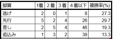 七夕賞脚質別データ2019