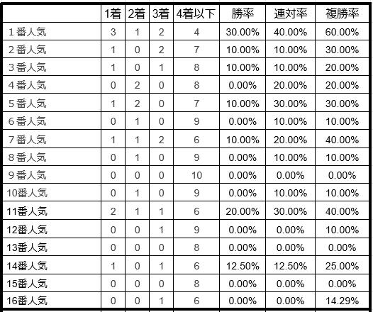 七夕賞単勝人気別データ2019