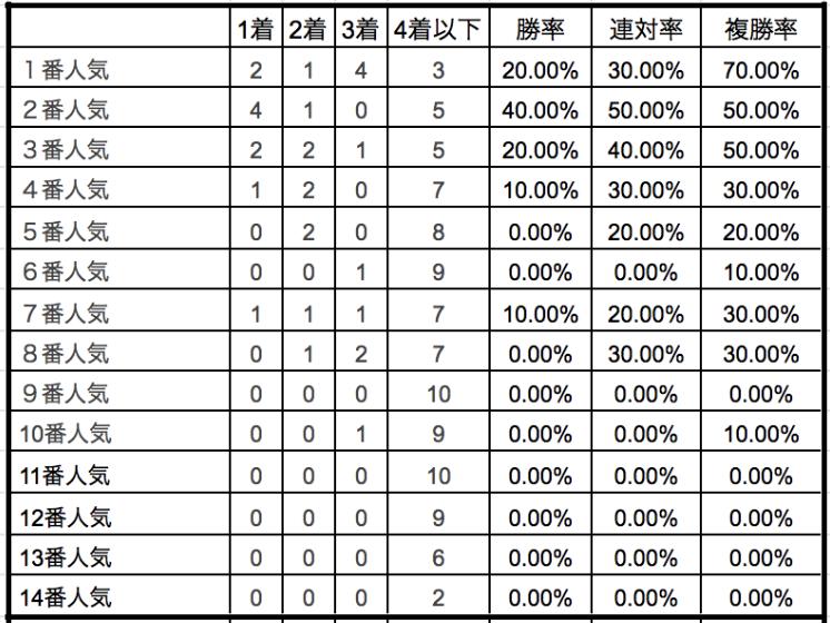 エルムステークス2019単勝人気別データ