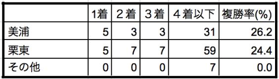 エルムステークス2019所属別データ