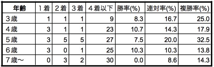 札幌記念2019年齢別データ