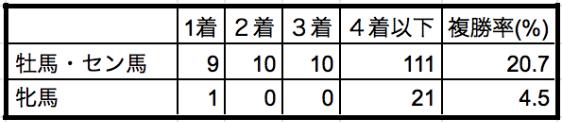 新潟記念2019性別データ