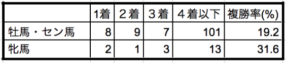 札幌記念2019性別データ