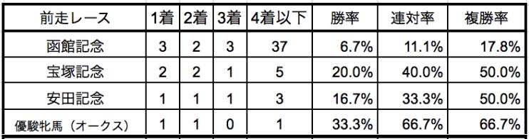 札幌記念2019前走別データ