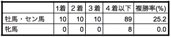 エルムステークス2019性別データ
