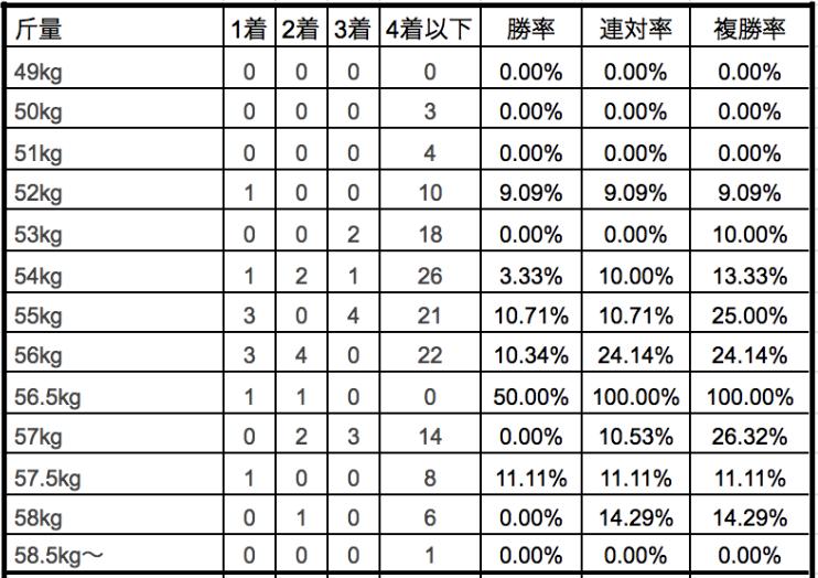 新潟記念2019斤量別データ