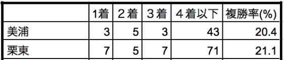 札幌記念2019所属別データ