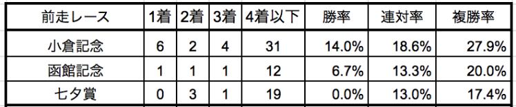 新潟記念2019前走別データ