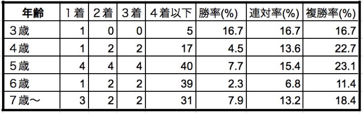 新潟記念2019年齢別データ