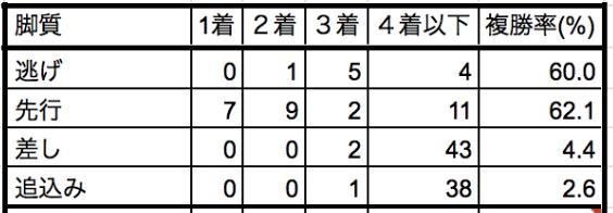エルムステークス2019脚質別データ
