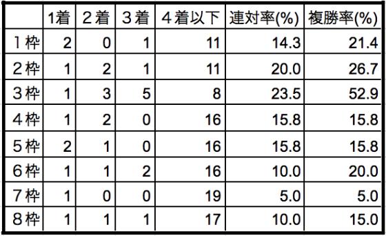 札幌記念2019枠順別データ