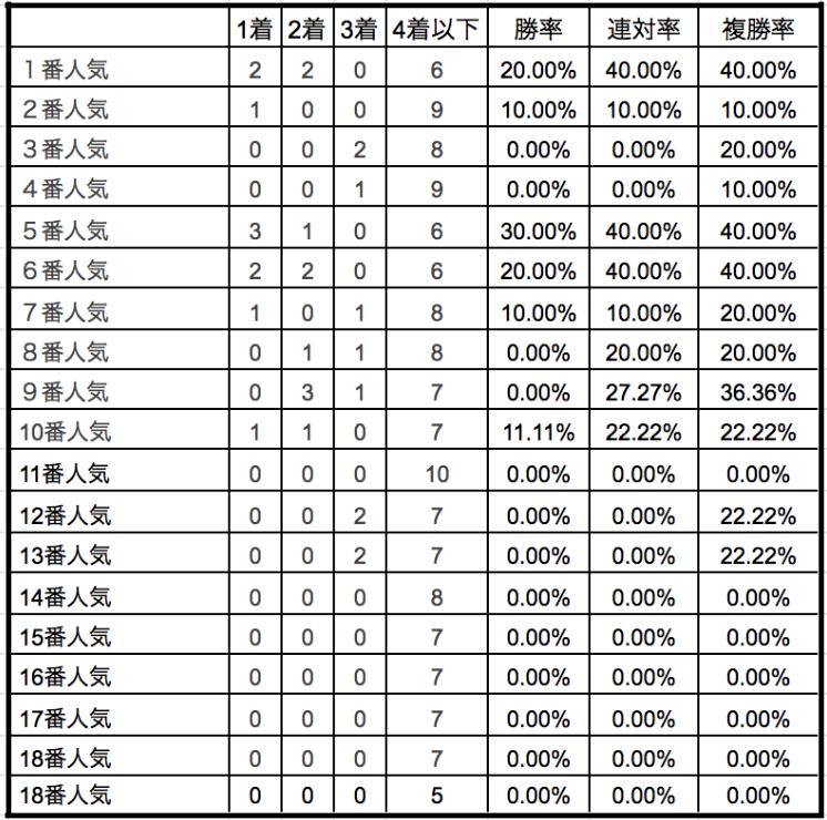 新潟記念2019単勝人気別データ